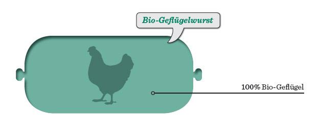 bio_gefluegel